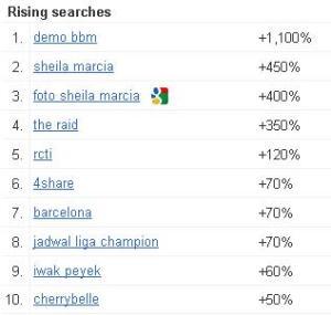 Trend Pencarian di Google yang sedang Menanjak